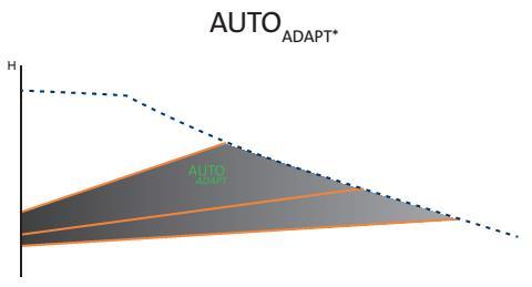 Насос отопления AUTO ADAPT